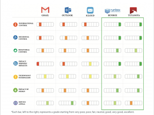 Comparison of email providers